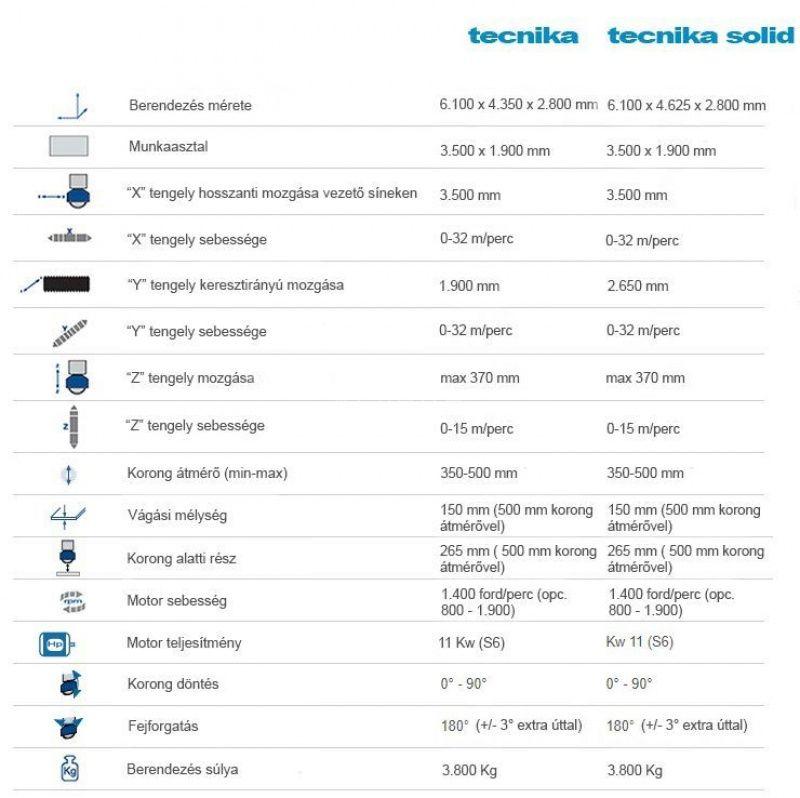 technika adatlap